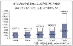 2016-2020年鲁北化工(600727)总资产、营业收入、营业成本、净利润及股本结构统计