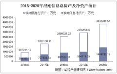 2016-2020年浪潮信息(00977)总资产、营业收入、营业成本、净利润及股本结构统计