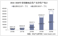 2016-2020年睿创微纳(688002)总资产、营业收入、营业成本、净利润及股本结构统计