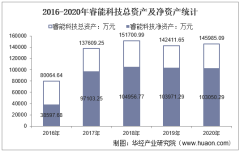 2016-2020年睿能科技(603933)总资产、营业收入、营业成本、净利润及股本结构统计