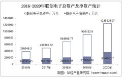 2016-2020年联创电子(002036)总资产、营业收入、营业成本、净利润及每股收益统计