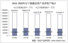 2016-2020年辽宁能源(600758)总资产、营业收入、营业成本、净利润及每股收益统计