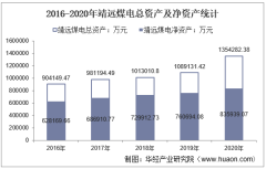 2016-2020年靖远煤电(000552)总资产、总负债、营业收入、营业成本及净利润统计