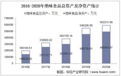 2016-2020年绝味食品(603517)总资产、总负债、营业收入、营业成本及净利润统计