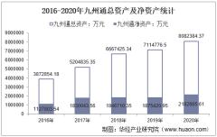 2016-2020年九州通(600998)总资产、总负债、营业收入、营业成本及净利润统计