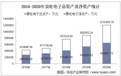 2016-2020年景旺电子(603228)总资产、总负债、营业收入、营业成本及净利润统计