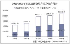 2016-2020年久远银海(002777)总资产、总负债、营业收入、营业成本及净利润统计