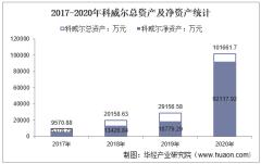 2017-2020年科威尔(688551)总资产、营业收入、营业成本、净利润及股本结构统计