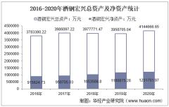 2016-2020年酒钢宏兴(600307)总资产、总负债、营业收入、营业成本及净利润统计