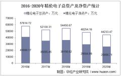 2016-2020年精伦电子(600355)总资产、总负债、营业收入、营业成本及净利润统计