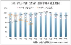 2021年5月仔猪(普通)集贸市场价格走势及增速分析