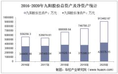 2016-2020年九阳股份(002242)总资产、营业收入、营业成本、净利润及每股收益统计