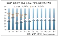 2021年5月带鱼(0.5-1公斤)集贸市场价格走势及增速分析