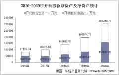 2016-2020年开润股份(300577)总资产、总负债、营业收入、营业成本及净利润统计