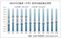 2021年5月籼米(中等)集贸市场价格走势及增速分析