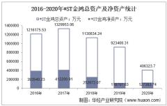 2016-2020年*ST金鸿(000669)总资产、总负债、营业收入、营业成本及净利润统计