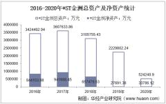 2016-2020年*ST金洲(000587)总资产、营业收入、营业成本、净利润及股本结构统计