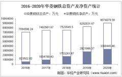 2016-2020年华菱钢铁(000932)总资产、营业收入、营业成本、净利润及每股收益统计