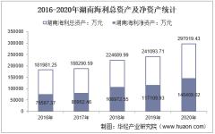 2016-2020年湖南海利(600731)总资产、营业收入、营业成本、净利润及股本结构统计