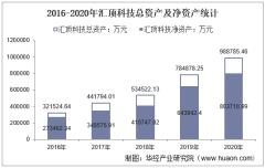 2016-2020年汇顶科技(603160)总资产、营业收入、营业成本、净利润及每股收益统计