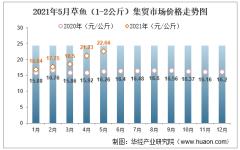 2021年5月草鱼(1-2公斤)集贸市场价格走势及增速分析