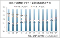 2021年5月粳稻(中等)集贸市场价格走势及增速分析
