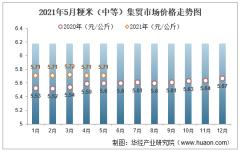 2021年5月粳米(中等)集贸市场价格走势及增速分析