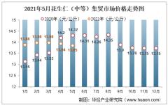 2021年5月花生仁(中等)集贸市场价格走势及增速分析