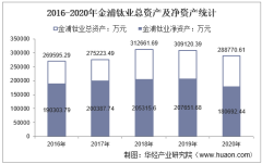 2016-2020年金浦钛业(000545)总资产、营业收入、营业成本、净利润及股本结构统计