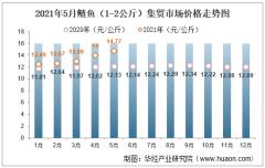 2021年5月鲢鱼(1-2公斤)集贸市场价格走势及增速分析