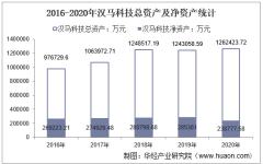 2016-2020年汉马科技(600375)总资产、总负债、营业收入、营业成本及净利润统计