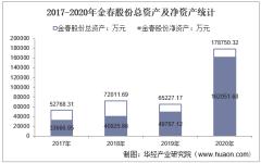2017-2020年金春股份(300877)总资产、总负债、营业收入、营业成本及净利润统计