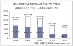 2016-2020年富春股份(300299)总资产、营业收入、营业成本、净利润及每股收益统计