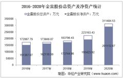 2016-2020年金雷股份(300443)总资产、营业收入、营业成本、净利润及股本结构统计