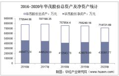 2016-2020年华茂股份(000850)总资产、总负债、营业收入、营业成本及净利润统计