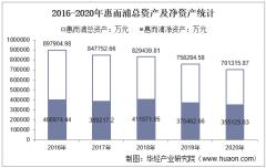 2016-2020年惠而浦(600983)总资产、营业收入、营业成本、净利润及每股收益统计