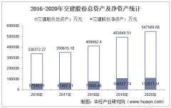 2016-2020年交建股份(603815)总资产、营业收入、营业成本、净利润及每股收益统计