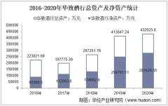 2016-2020年华致酒行(300755)总资产、营业收入、营业成本、净利润及每股收益统计