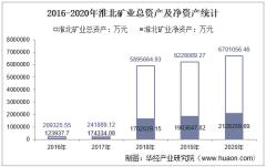2016-2020年淮北矿业(600985)总资产、营业收入、营业成本、净利润及股本结构统计