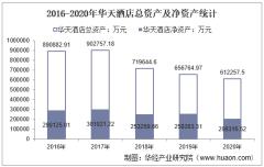 2016-2020年华天酒店(000428)总资产、营业收入、营业成本、净利润及每股收益统计
