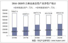 2016-2020年吉林高速(601518)总资产、总负债、营业收入、营业成本及净利润统计