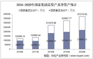 2016-2020年国泰集团(603977)总资产、营业收入、营业成本、净利润及每股收益统计