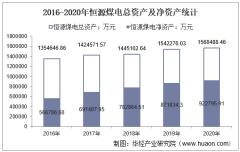 2016-2020年恒源煤电(600971)总资产、营业收入、营业成本、净利润及股本结构统计