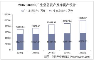 2016-2020年广生堂(300436)总资产、营业收入、营业成本、净利润及股本结构统计