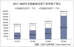 2017-2020年宏柏新材(605366)总资产、营业收入、营业成本、净利润及股本结构统计