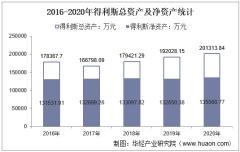 2016-2020年得利斯(002330)总资产、营业收入、营业成本、净利润及股本结构统计