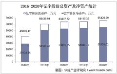 2016-2020年弘宇股份(002890)总资产、营业收入、营业成本、净利润及股本结构统计