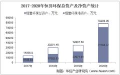 2017-2020年恒誉环保(688309)总资产、营业收入、营业成本、净利润及股本结构统计