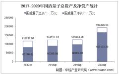 2017-2020年国盾量子(688027)总资产、营业收入、营业成本、净利润及股本结构统计