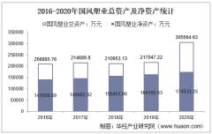 2016-2020年国风塑业(000859)总资产、营业收入、营业成本、净利润及股本结构统计